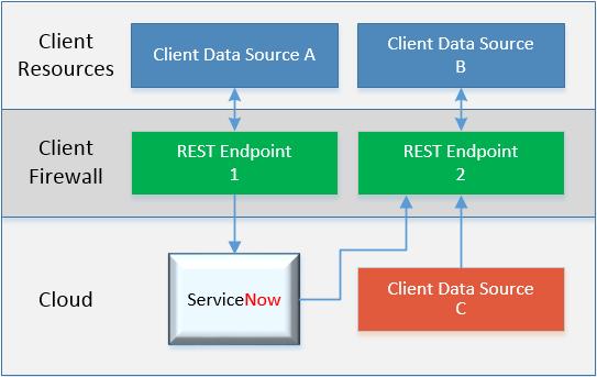 REST Integration Design – Part I: Core Data Plan – Service
