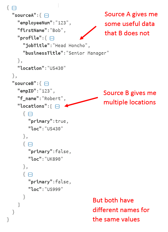 REST Integration Design – Part II: The lifecycle of a POST – Service