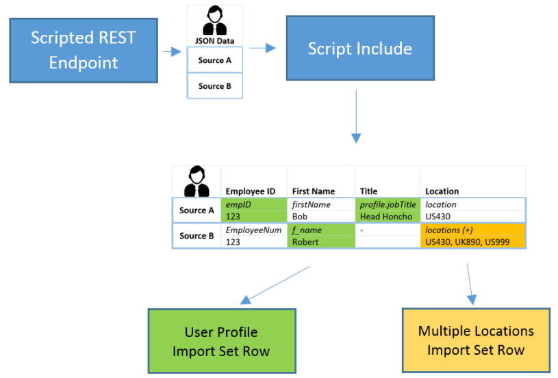 REST Integration Design – Part II: The lifecycle of a POST